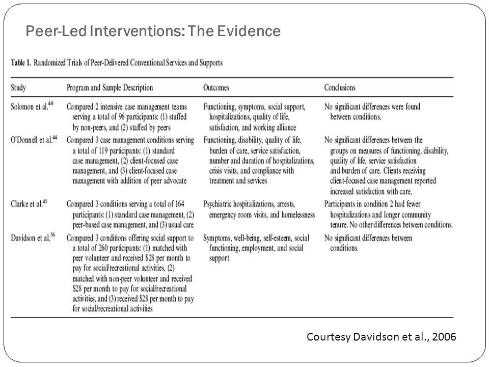 Peer-Led Interventions: The Evidence Courtesy Davidson et al., 2006