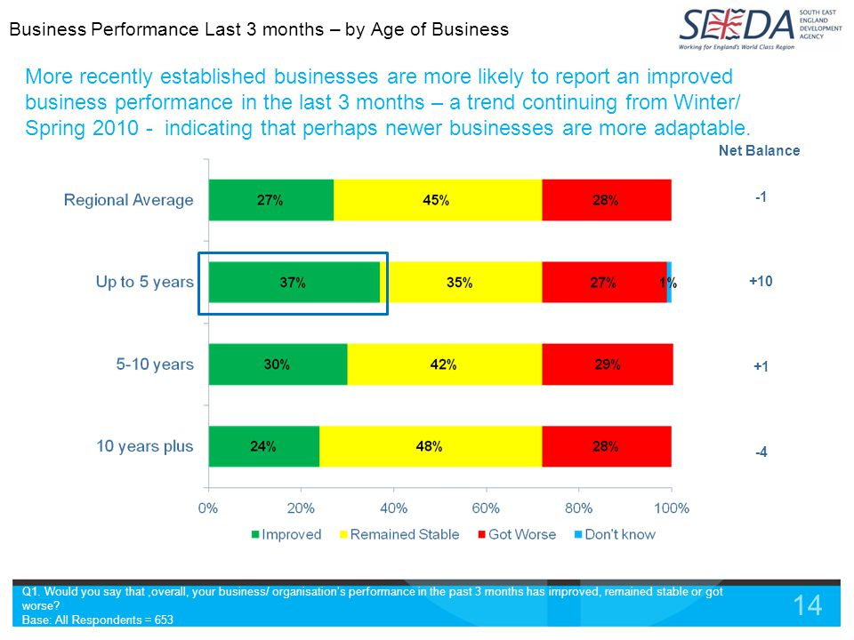 14 More recently established businesses are more likely to report an improved business performance in the last 3 months – a trend continuing from Winter/ Spring 2010 - indicating that perhaps newer businesses are more adaptable.