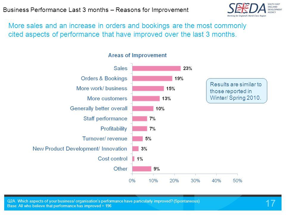 17 More sales and an increase in orders and bookings are the most commonly cited aspects of performance that have improved over the last 3 months.