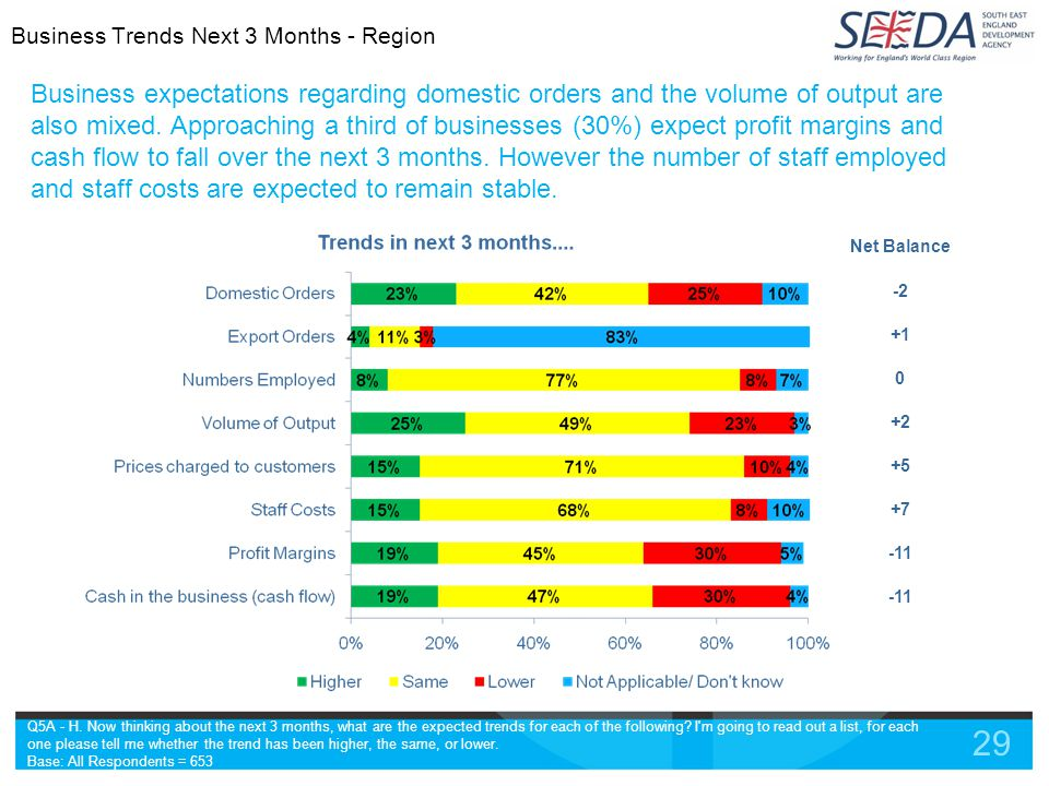 29 Business expectations regarding domestic orders and the volume of output are also mixed.