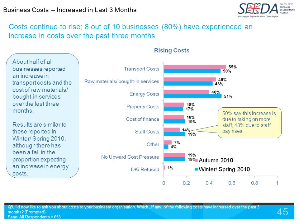 45 Costs continue to rise; 8 out of 10 businesses (80%) have experienced an increase in costs over the past three months.