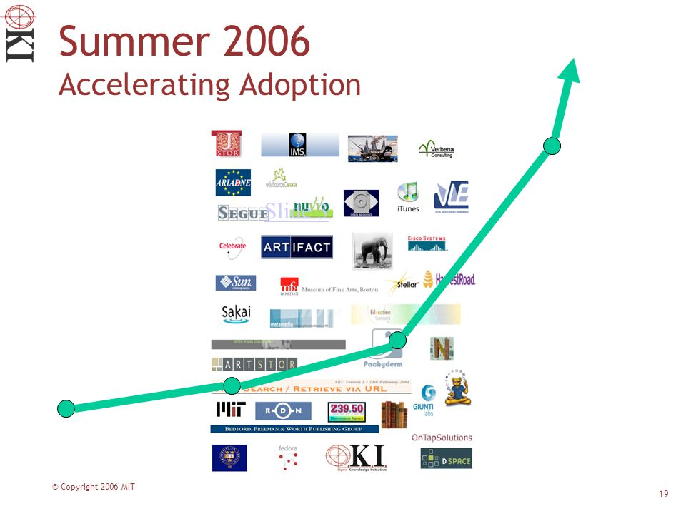 © Copyright 2006 MIT 19 Summer 2006 Accelerating Adoption Slide 3