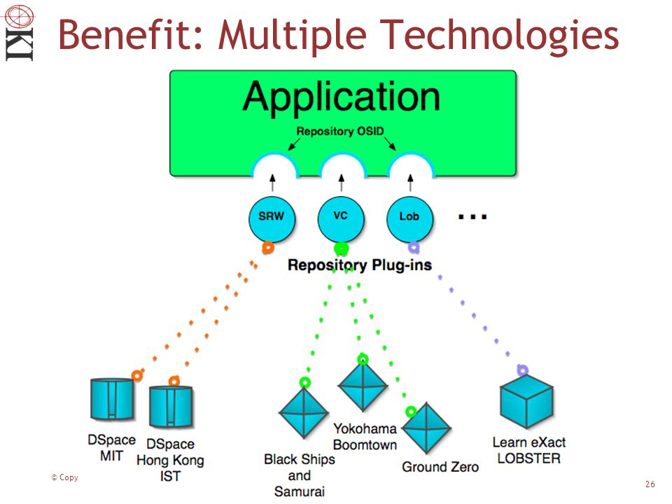 © Copyright 2006 MIT 26 Benefit: Multiple Technologies