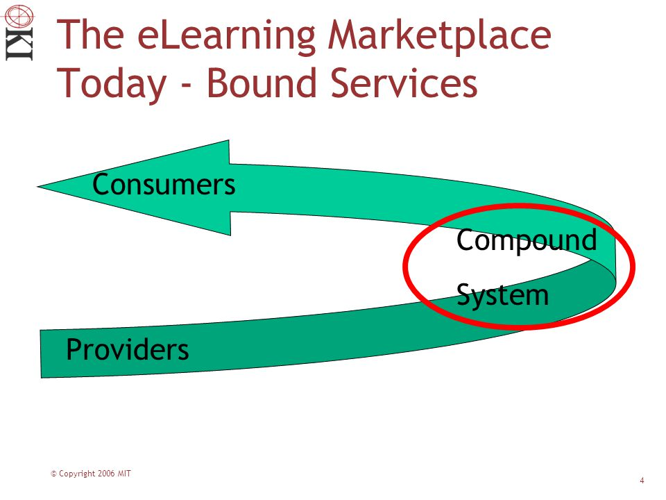 © Copyright 2006 MIT 4 Consumers Compound System Providers The eLearning Marketplace Today - Bound Services