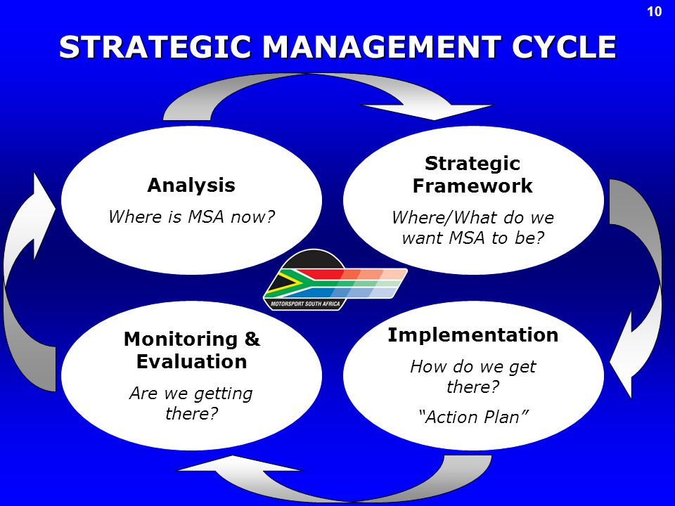 STRATEGIC MANAGEMENT CYCLE Analysis Where is MSA now.