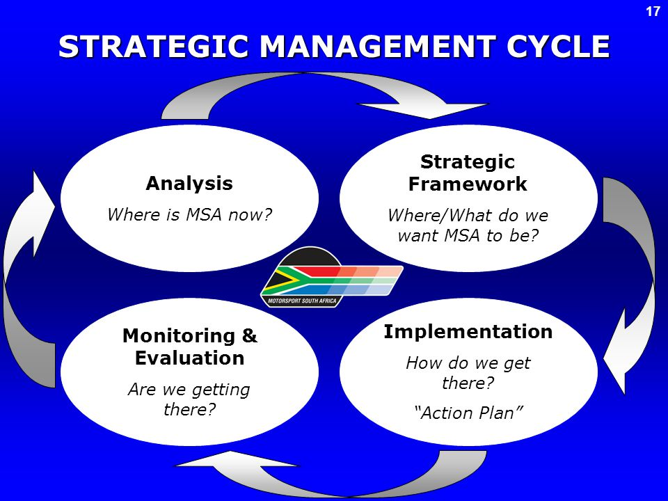 STRATEGIC MANAGEMENT CYCLE Analysis Where is MSA now? Strategic Framework Where/What do we want MSA to be? Monitoring & Evaluation Are we getting ther