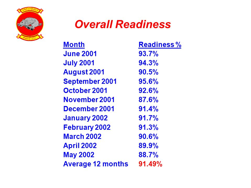 Overall Readiness MonthReadiness % June 200193.7% July 200194.3% August 200190.5% September 200195.6% October 200192.6% November 200187.6% December 200191.4% January 200291.7% February 200291.3% March 200290.6% April 200289.9% May 200288.7% Average 12 months91.49%