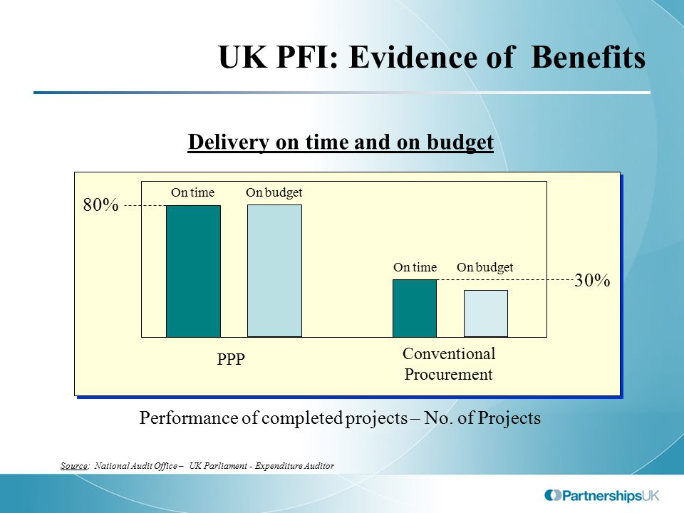 UK PFI: Evidence of Benefits Source: National Audit Office – UK Parliament - Expenditure Auditor Delivery on time and on budget Performance of complet