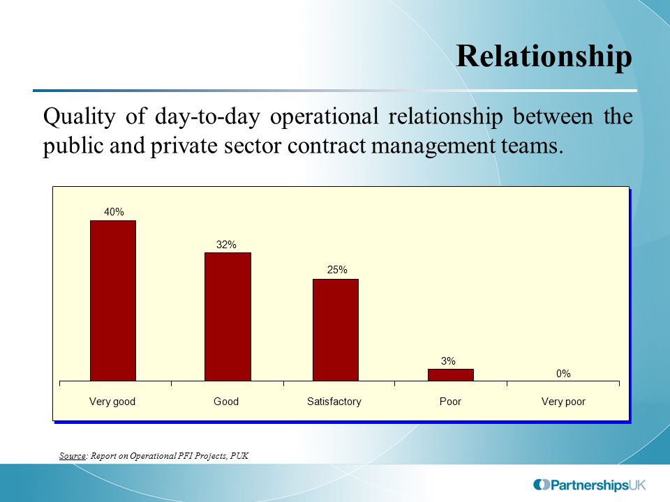 Relationship Quality of day-to-day operational relationship between the public and private sector contract management teams. 40% 32% 3% 0% 25% Very go