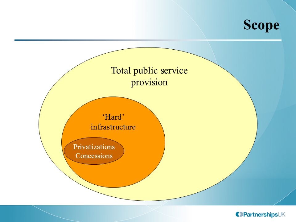 Why Embark on a PFI Programme.Improved value-for-money procurement of public services.