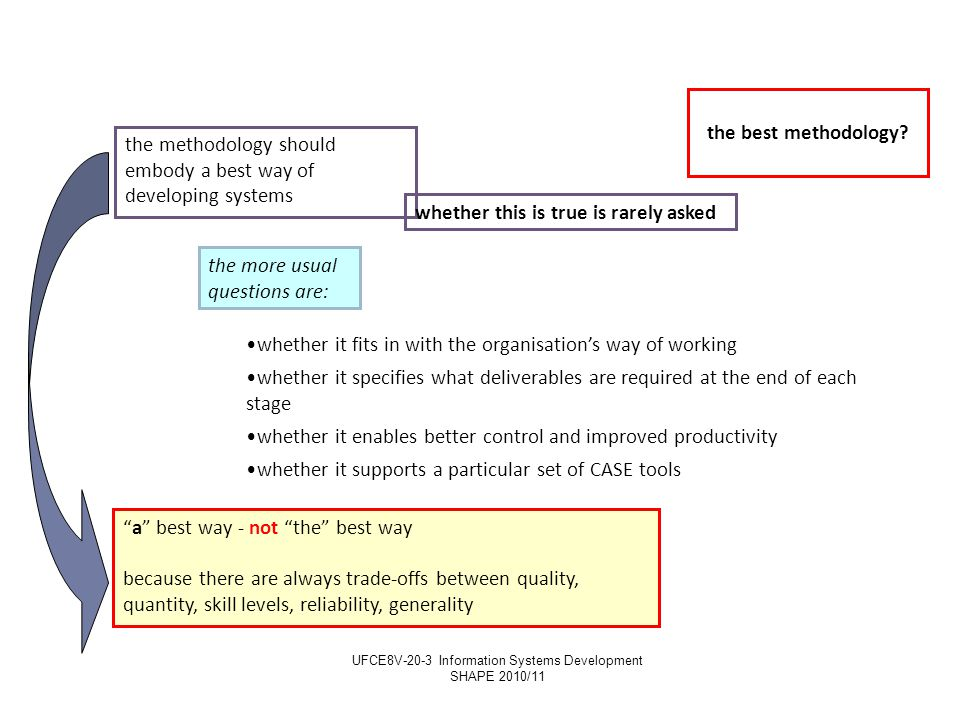 Adopting a methodology in practice: who makes the choice But, shouldn't the adoption of an organisation's IS development methodology be in the users' and business managers' hands, not in the IS/IT departments' control.