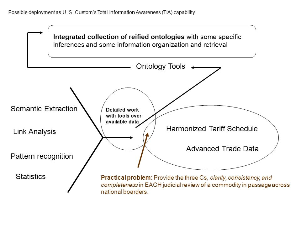 Semantic Extraction Link Analysis Pattern recognition Ontology Tools Statistics Advanced Trade Data Harmonized Tariff Schedule Detailed work with tools over available data Practical problem: Provide the three Cs, clarity, consistency, and completeness in EACH judicial review of a commodity in passage across national boarders.