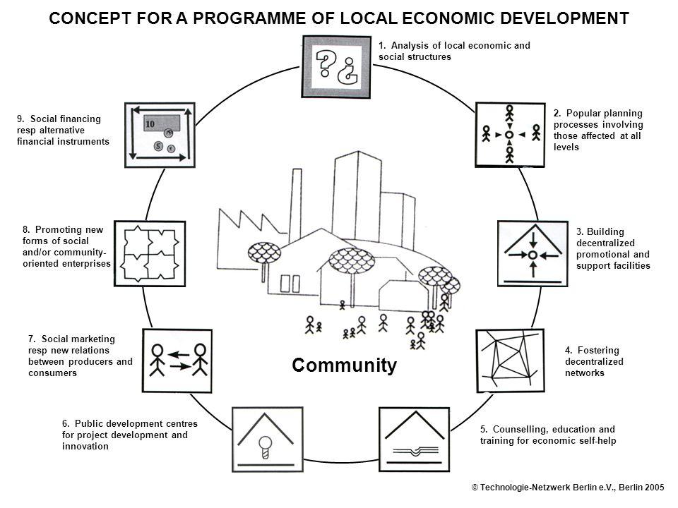 9. Social financing resp alternative financial instruments Community 8.
