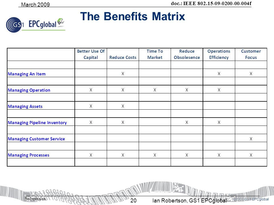 ©2008 GS1 EPCglobal doc.: IEEE 802.15-09-0200-00-004f Submission March 2009 Ian Robertson, GS1 EPCglobal20 The Benefits Matrix