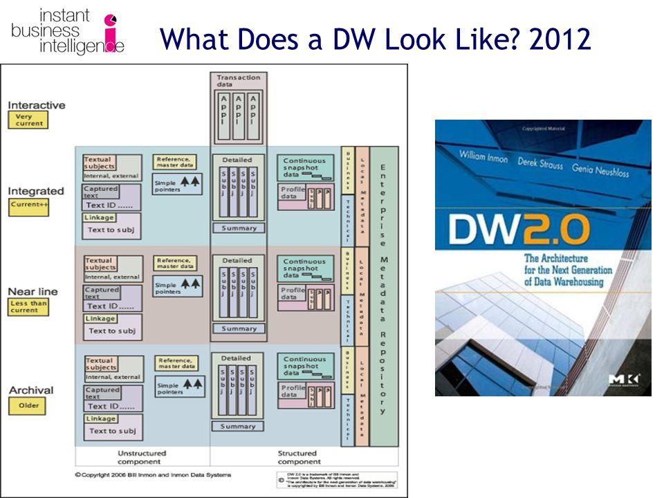 What Does a DW Look Like? 2012