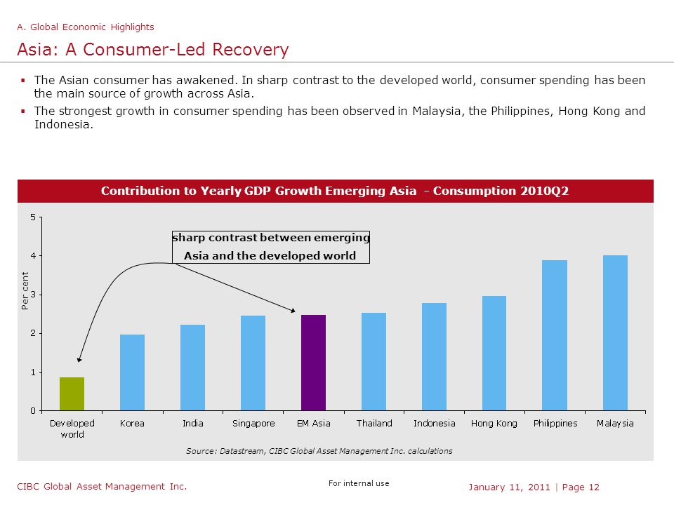 CIBC Global Asset Management Inc. For internal use | Page 12January 11, 2011  The Asian consumer has awakened. In sharp contrast to the developed wor