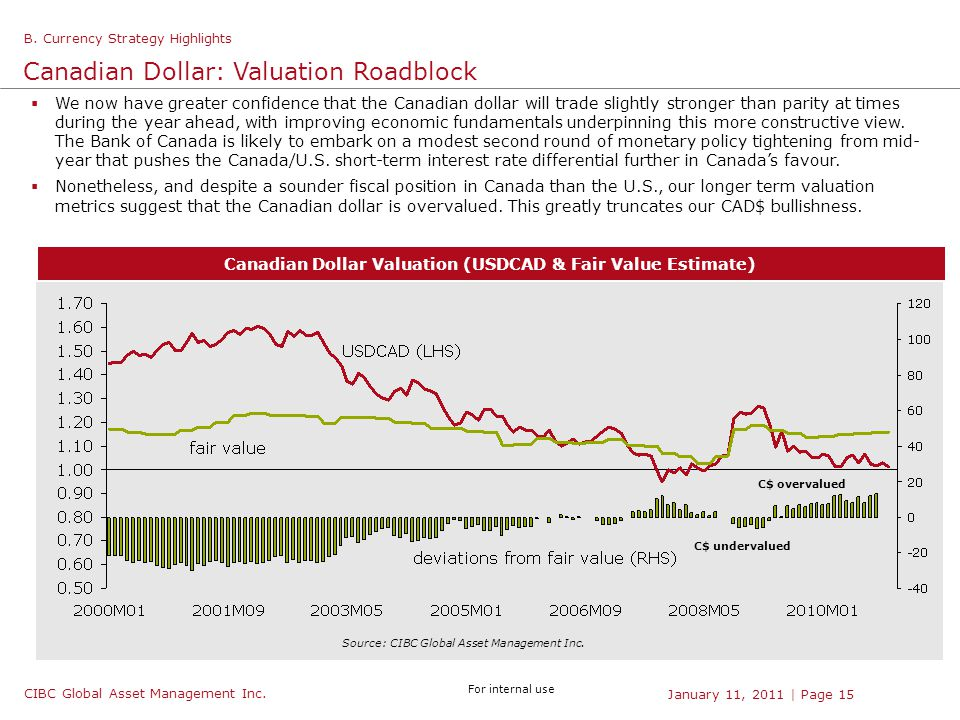 CIBC Global Asset Management Inc. For internal use | Page 15January 11, 2011  We now have greater confidence that the Canadian dollar will trade slig