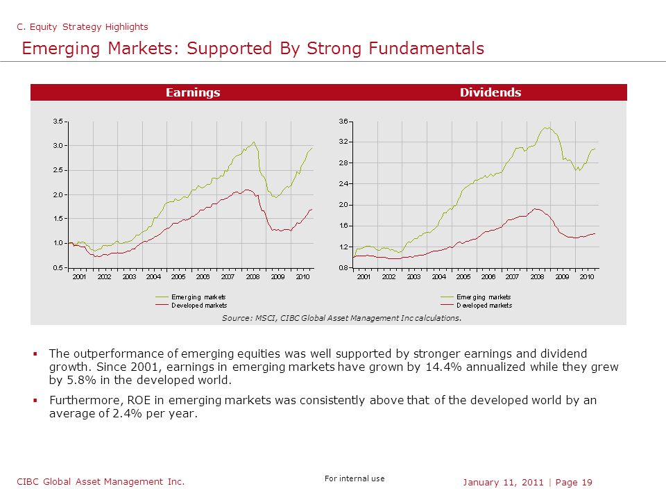 CIBC Global Asset Management Inc. For internal use | Page 19January 11, 2011 Emerging Markets: Supported By Strong Fundamentals  The outperformance o