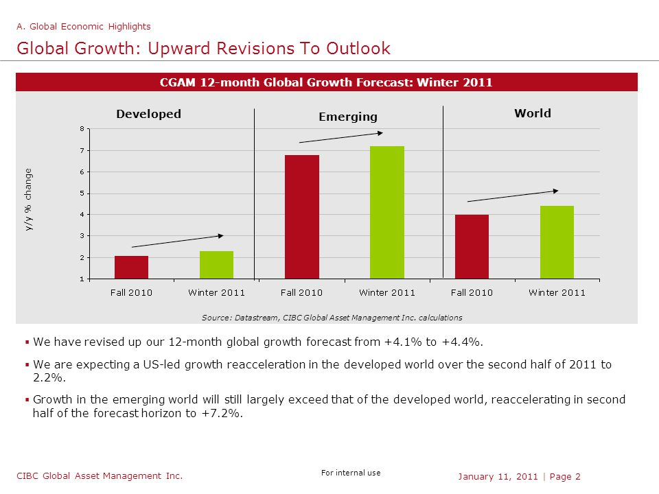 CIBC Global Asset Management Inc. For internal use | Page 2January 11, 2011 Global Growth: Upward Revisions To Outlook  We have revised up our 12-mon