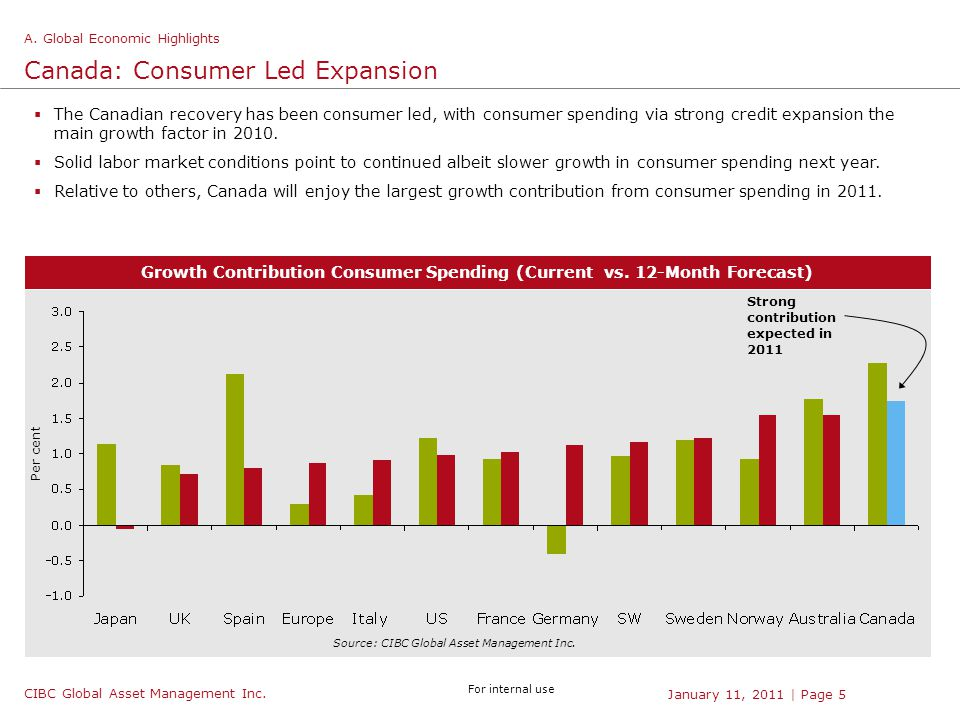 CIBC Global Asset Management Inc. For internal use | Page 5January 11, 2011  The Canadian recovery has been consumer led, with consumer spending via