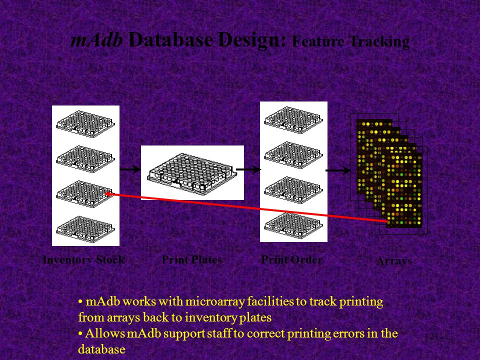 121 mAdb Database Design: Feature Tracking Inventory StockPrint PlatesPrint Order Arrays mAdb works with microarray facilities to track printing from arrays back to inventory plates Allows mAdb support staff to correct printing errors in the database