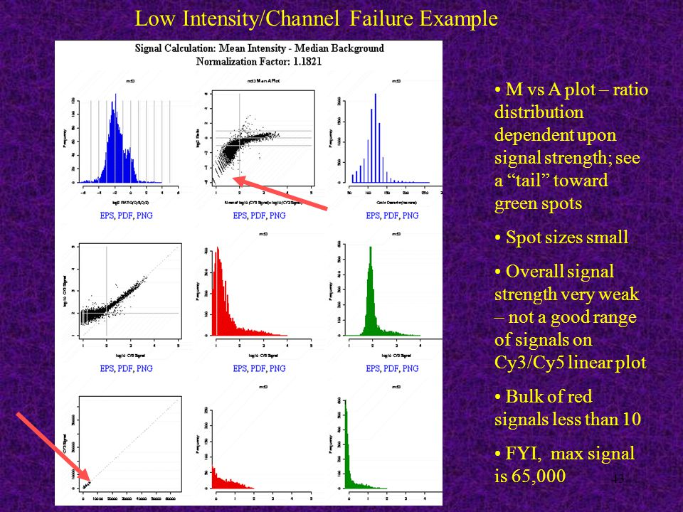 43 Low Intensity/Channel Failure Example M vs A plot – ratio distribution dependent upon signal strength; see a tail toward green spots Spot sizes small Overall signal strength very weak – not a good range of signals on Cy3/Cy5 linear plot Bulk of red signals less than 10 FYI, max signal is 65,000
