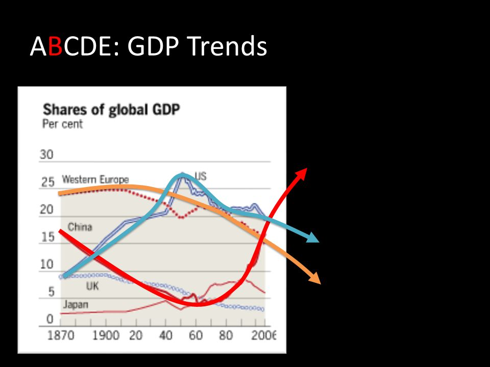 ABCDE: GDP Trends
