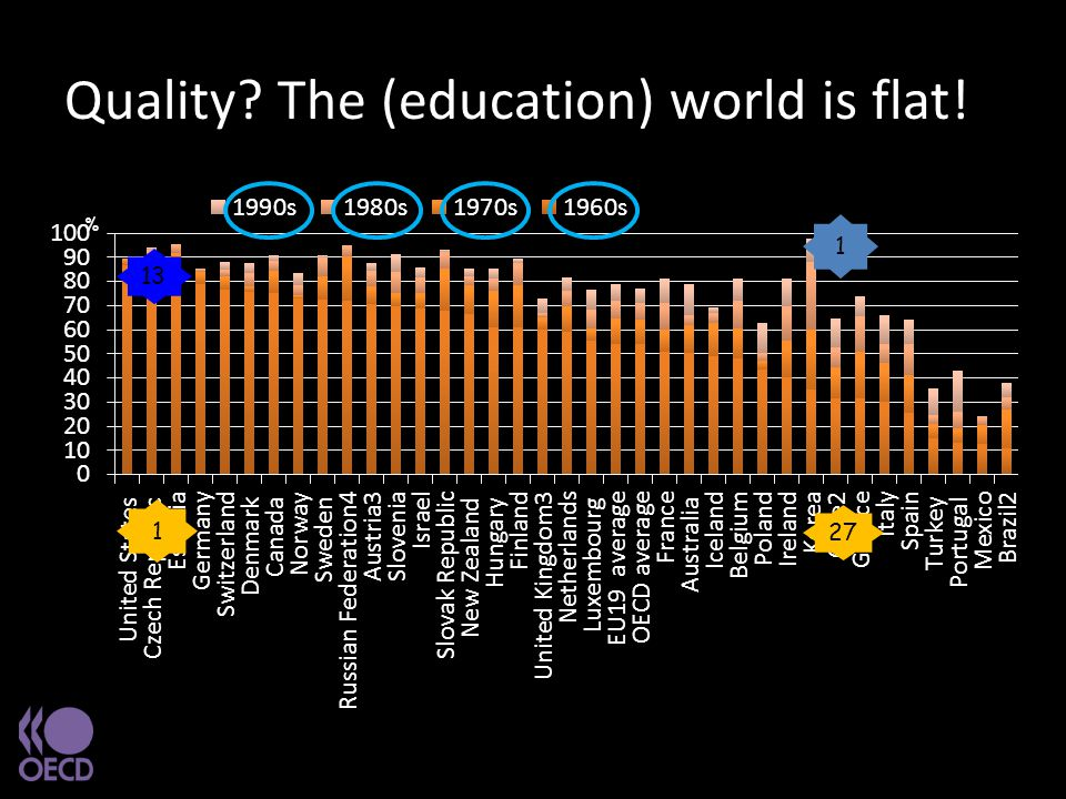Quality? The (education) world is flat! % 1. Excluding ISCED 3C short programmes 2. Year of reference 2004 3. Including some ISCED 3C short programmes