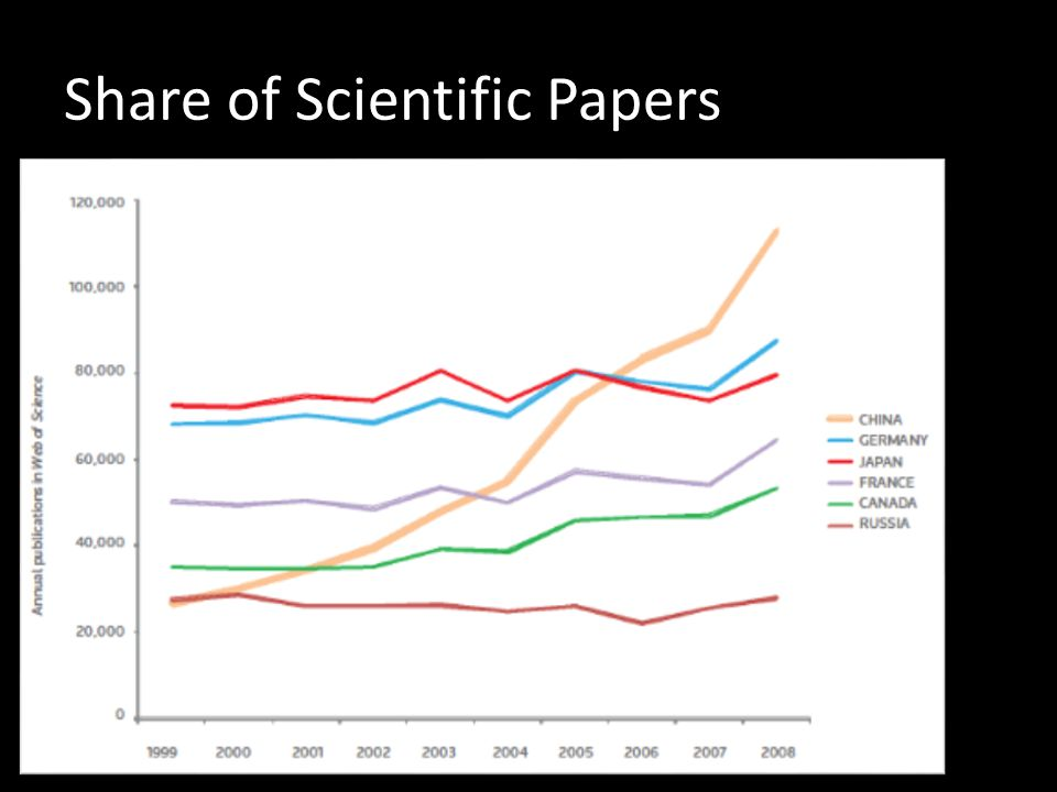 Share of Scientific Papers