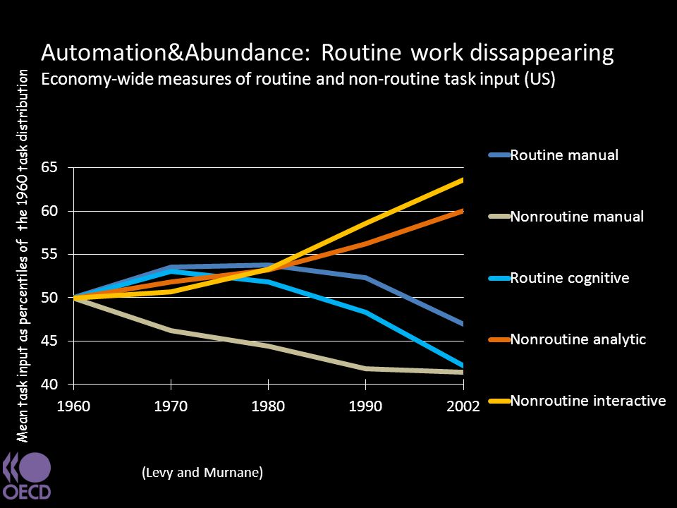 Automation&Abundance: Routine work dissappearing Economy-wide measures of routine and non-routine task input (US) (Levy and Murnane) Mean task input a