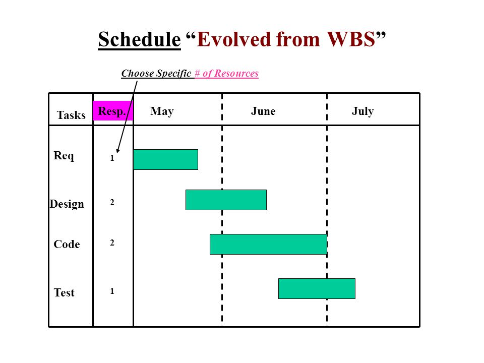 Schedule Evolved from WBS Tasks Resp.MayJuneJuly Req Design Code Test Choose Specific # of Resources 1 2 2 1