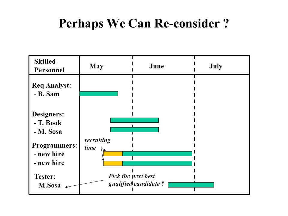 Perhaps We Can Re-consider . Skilled Personnel MayJuneJuly Req Analyst: - B.