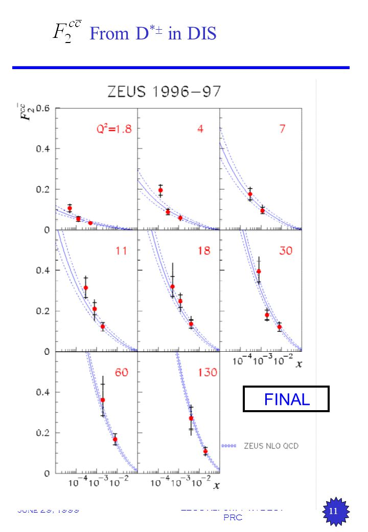 June 29, 1999 ZEUS Report : 47. DESY PRC 11 From D *  in DIS FINAL