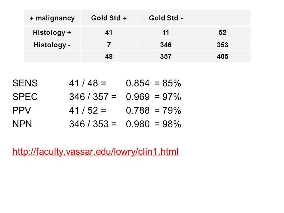 + malignancyGold Std +Gold Std - Histology +411152 Histology -7346353 48357405 SENS41 / 48 = 0.854 = 85% SPEC346 / 357 = 0.969= 97% PPV41 / 52 =0.788 = 79% NPN346 / 353 = 0.980= 98% http://faculty.vassar.edu/lowry/clin1.html