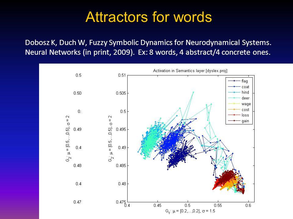 Attractors for words Dobosz K, Duch W, Fuzzy Symbolic Dynamics for Neurodynamical Systems.