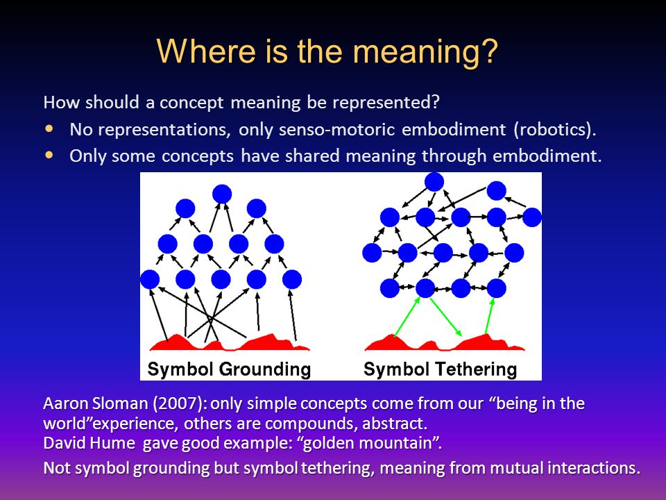 Where is the meaning. How should a concept meaning be represented.