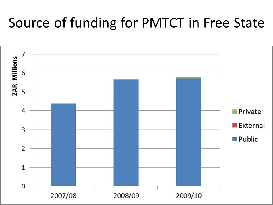 Source of funding for PMTCT in Free State