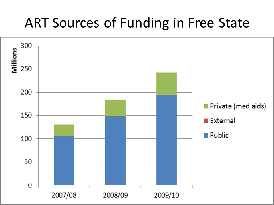 ART Sources of Funding in Free State