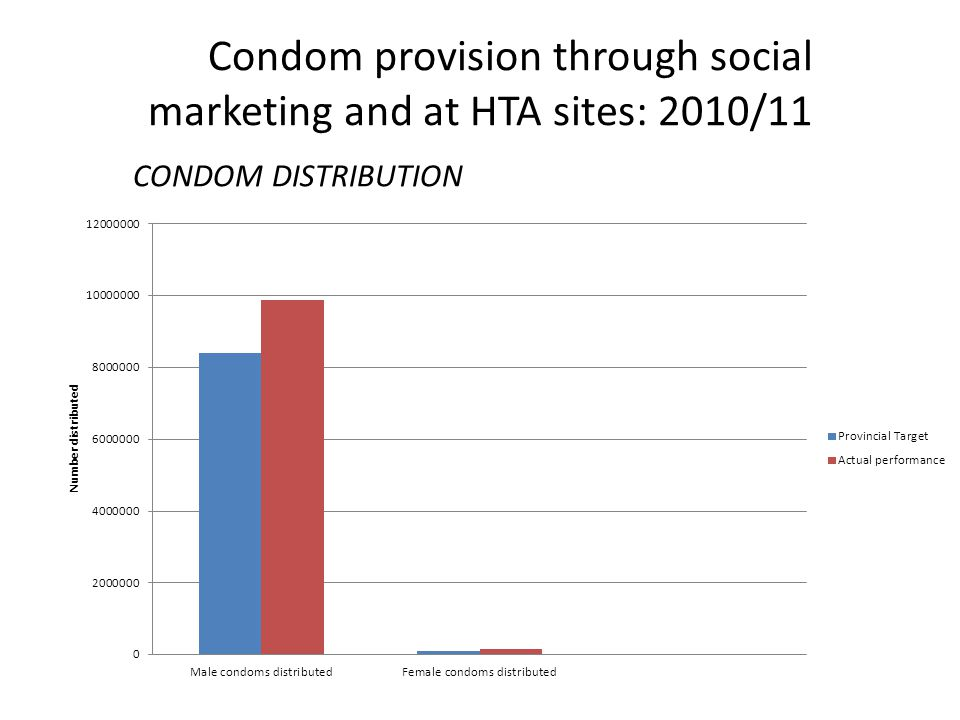 Condom provision through social marketing and at HTA sites: 2010/11 CONDOM DISTRIBUTION