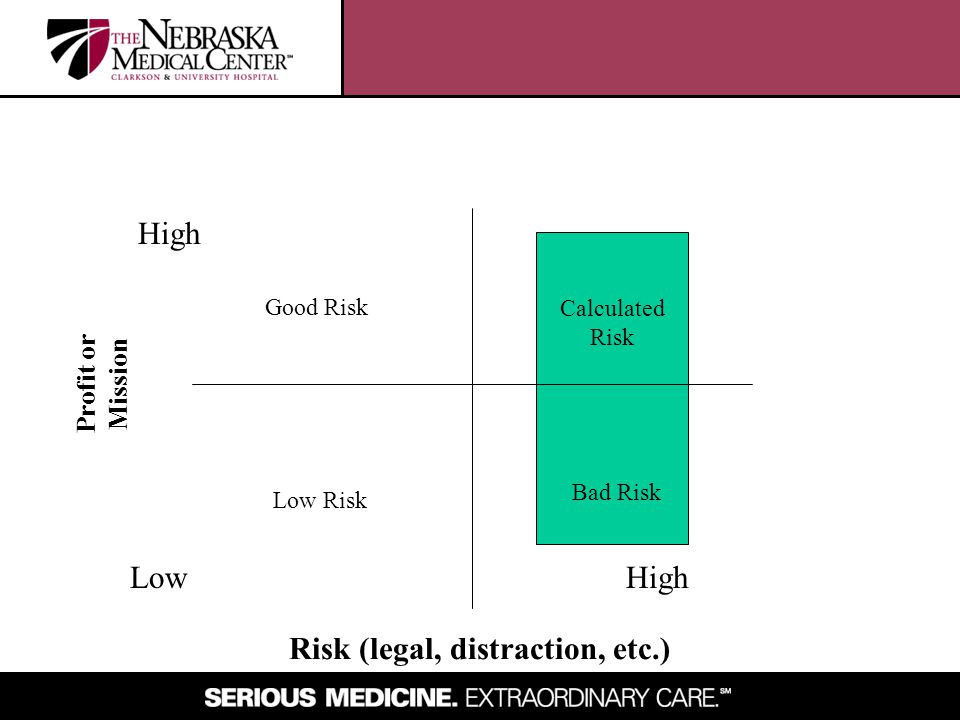 LowHigh Profit or Mission Risk (legal, distraction, etc.) Good Risk Low Risk Calculated Risk Bad Risk