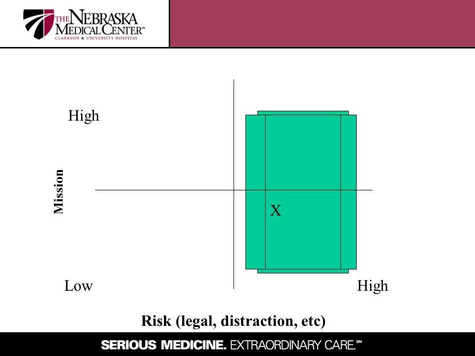 LowHigh Mission Risk (legal, distraction, etc) X