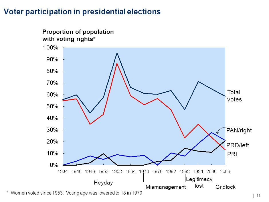 | 11 Voter participation in presidential elections Total votes Proportion of population with voting rights* PRI PAN/right PRD/left * Women voted since 1953.