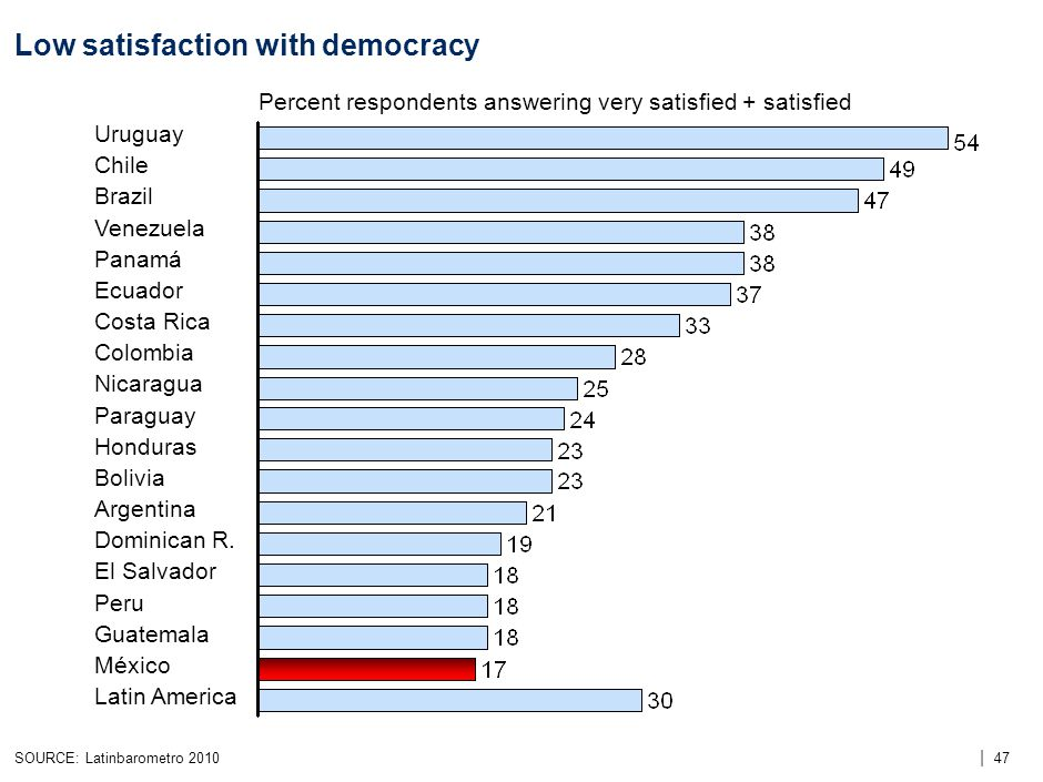 | 47 Low satisfaction with democracy SOURCE: Latinbarometro 2010 Percent respondents answering very satisfied + satisfied Uruguay Chile Brazil Venezuela Panamá Ecuador Costa Rica Colombia Nicaragua Paraguay Honduras Bolivia Argentina Dominican R.