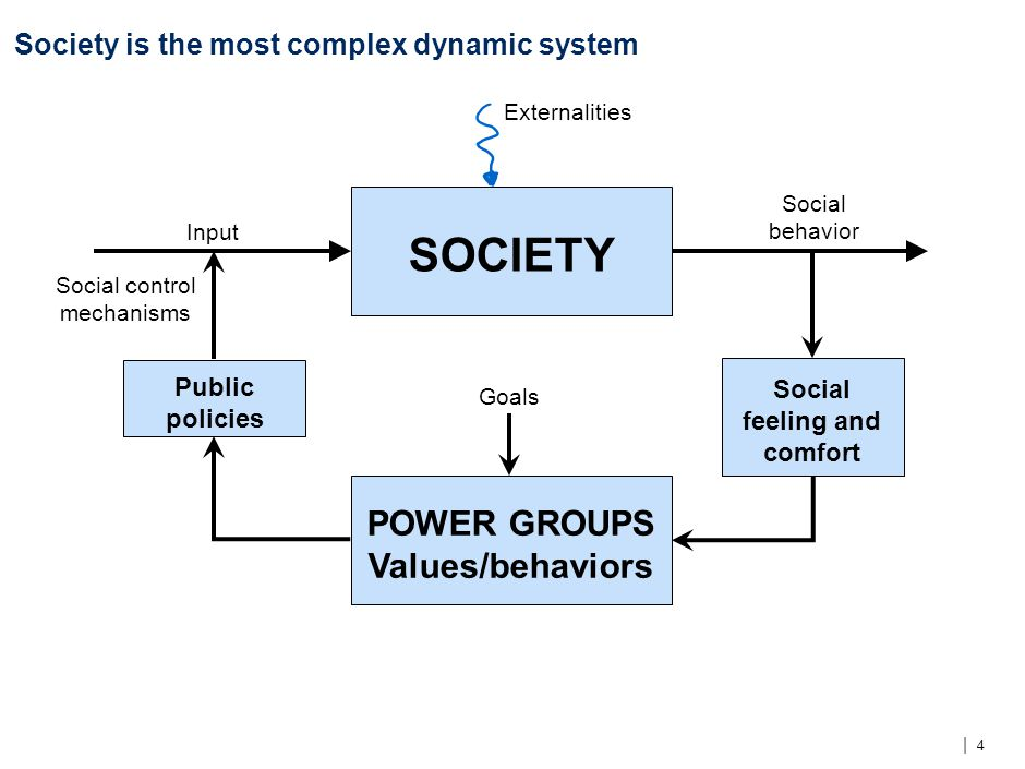 | 4 Society is the most complex dynamic system Social behavior SOCIETY Social feeling and comfort POWER GROUPS Values/behaviors Public policies Input Goals Externalities Social control mechanisms