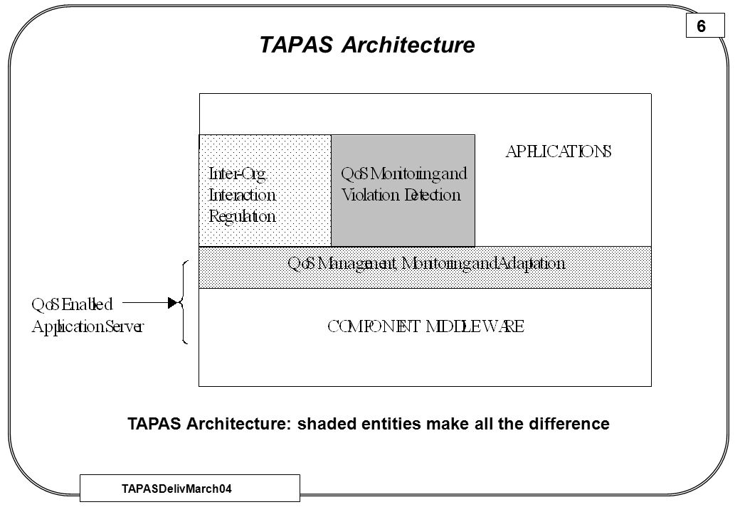 TAPASDelivMarch04 7 TAPAS Architecture The QoS management, monitoring and adaptation layer is intended to make the underlying application server QoS enabled.