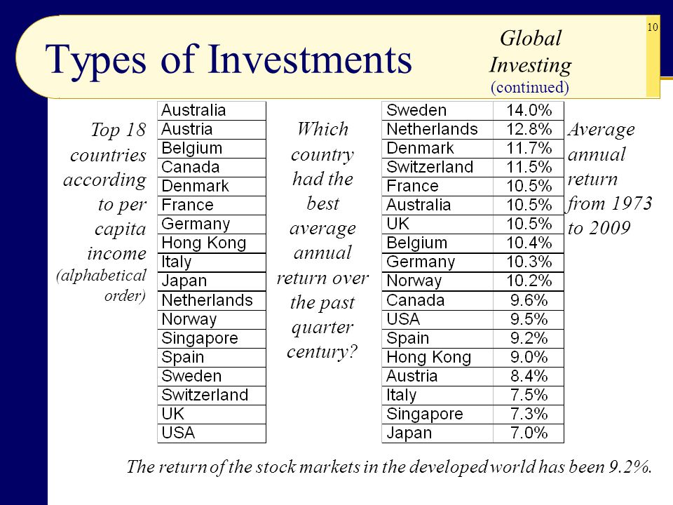 10 (continued) The return of the stock markets in the developed world has been 9.2%. Types of Investments Top 18 countries according to per capita inc