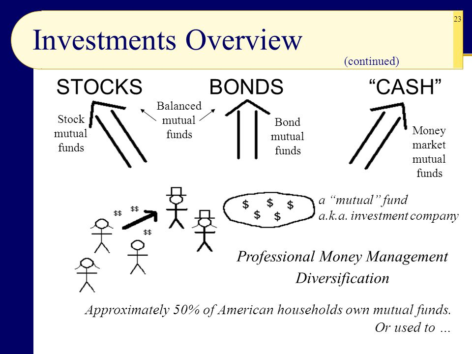 """23 STOCKS BONDS""""CASH"""" Approximately 50% of American households own mutual funds. Or used to … Investments Overview (continued) a """"mutual"""" fund a.k.a."""