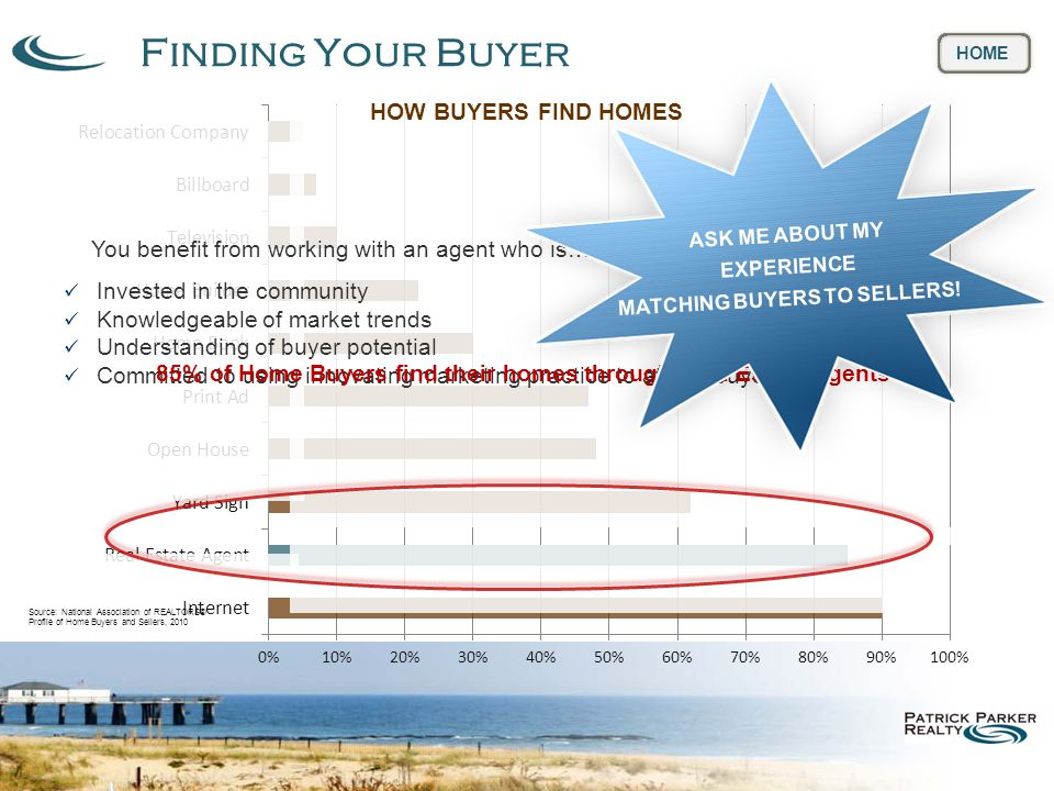 Finding Your Buyer HOME Source: National Association of REALTORS® Profile of Home Buyers and Sellers, 2010 You benefit from working with an agent who is… Invested in the community Knowledgeable of market trends Understanding of buyer potential Committed to using innovating marketing practice to attract buyers 85% of Home Buyers find their homes through Real Estate Agents ASK ME ABOUT MY EXPERIENCE MATCHING BUYERS TO SELLERS.