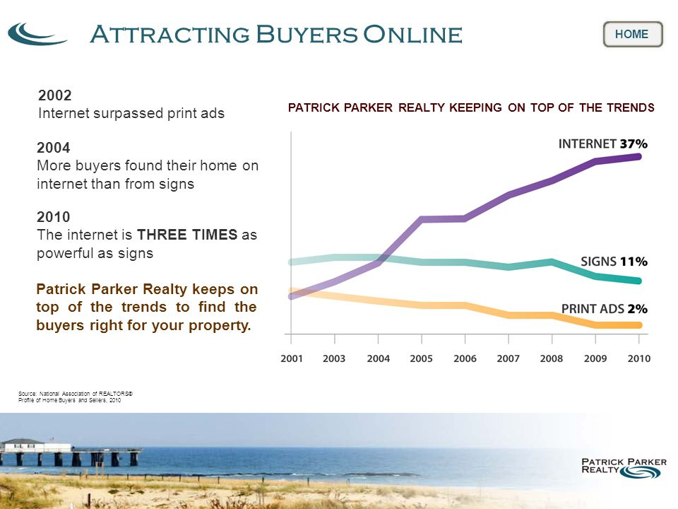 Attracting Buyers Online HOME 2002 Internet surpassed print ads 2004 More buyers found their home on internet than from signs 2010 The internet is THREE TIMES as powerful as signs PATRICK PARKER REALTY KEEPING ON TOP OF THE TRENDS Patrick Parker Realty keeps on top of the trends to find the buyers right for your property.
