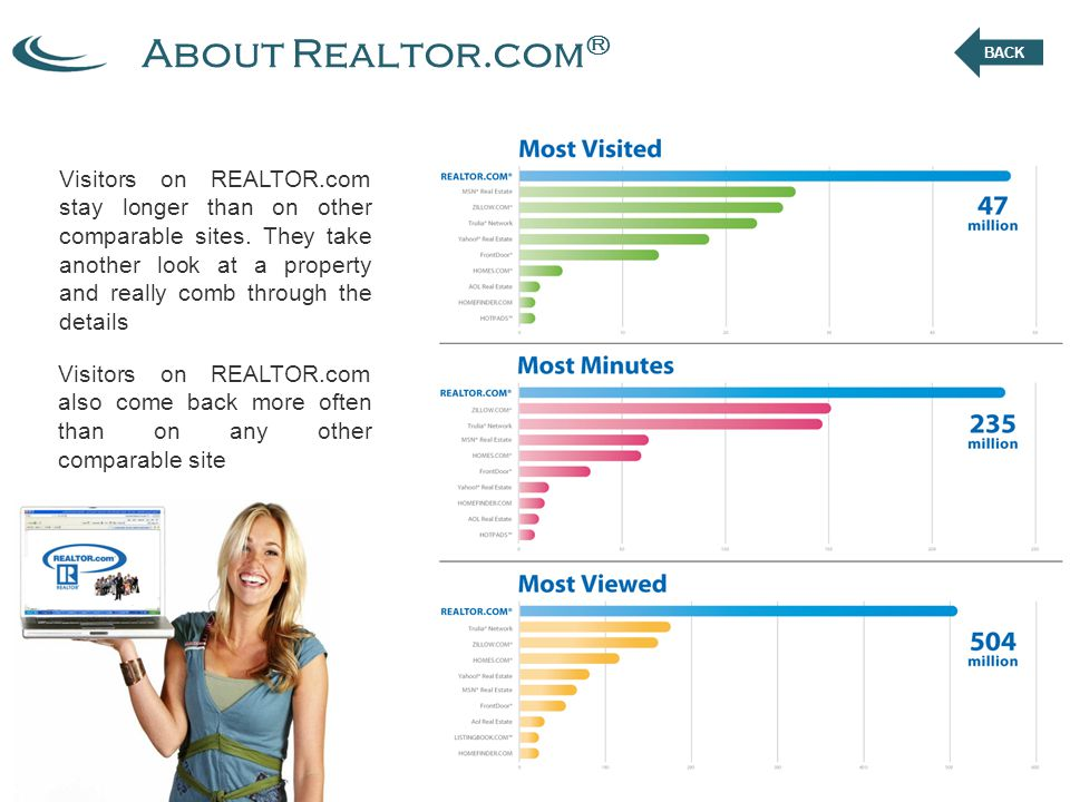 About Realtor.com ® Visitors on REALTOR.com also come back more often than on any other comparable site Visitors on REALTOR.com stay longer than on other comparable sites.
